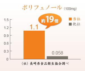 当社と他社のポリフェノール成分比較