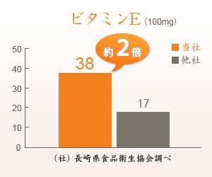 当社と他社のビタミンEの成分比較